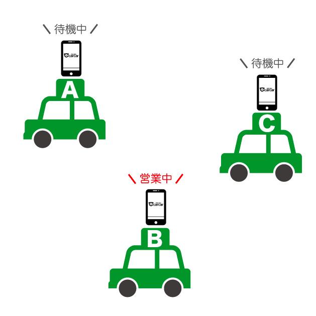 配車アプリとして利用可能